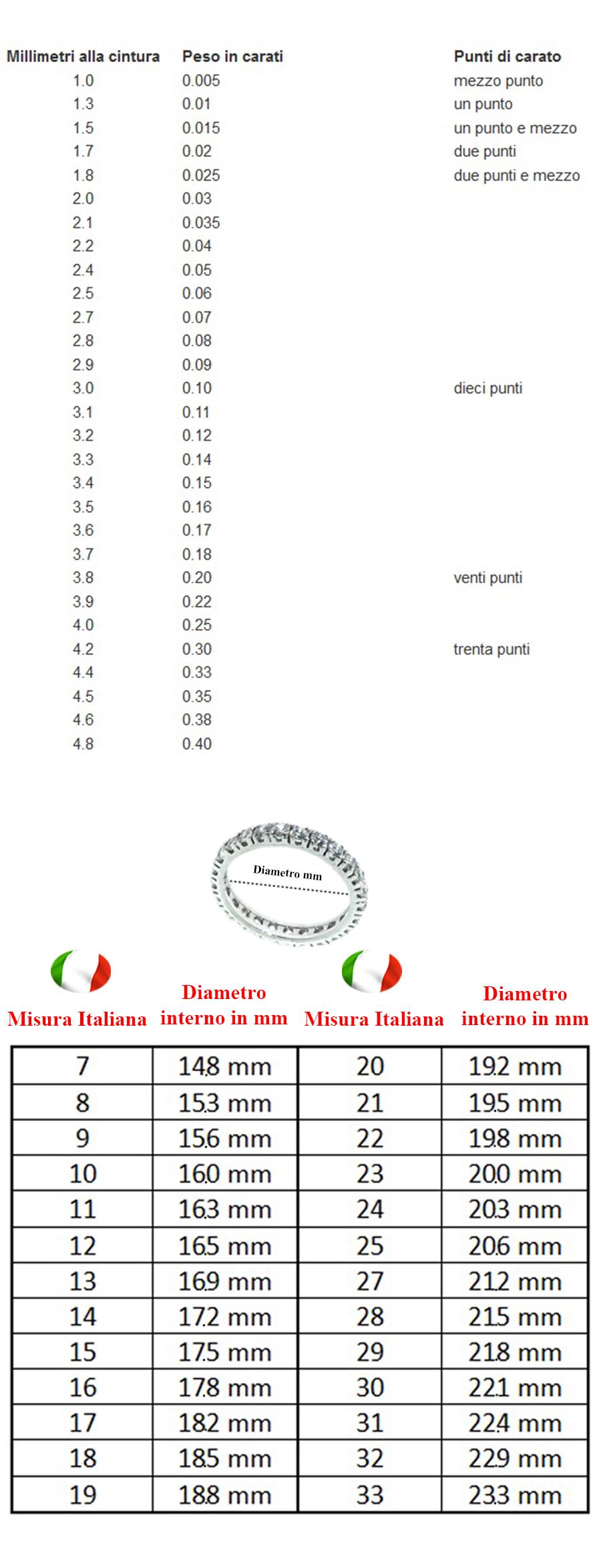Tabella carati e misura anelli