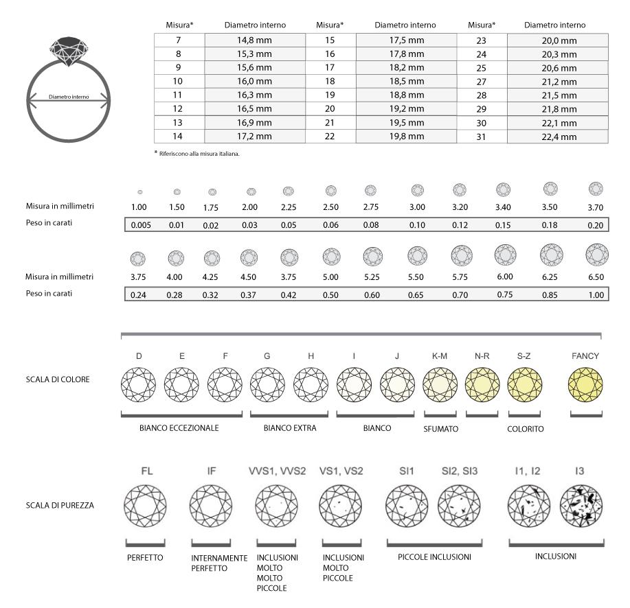 Tabella misura e carati